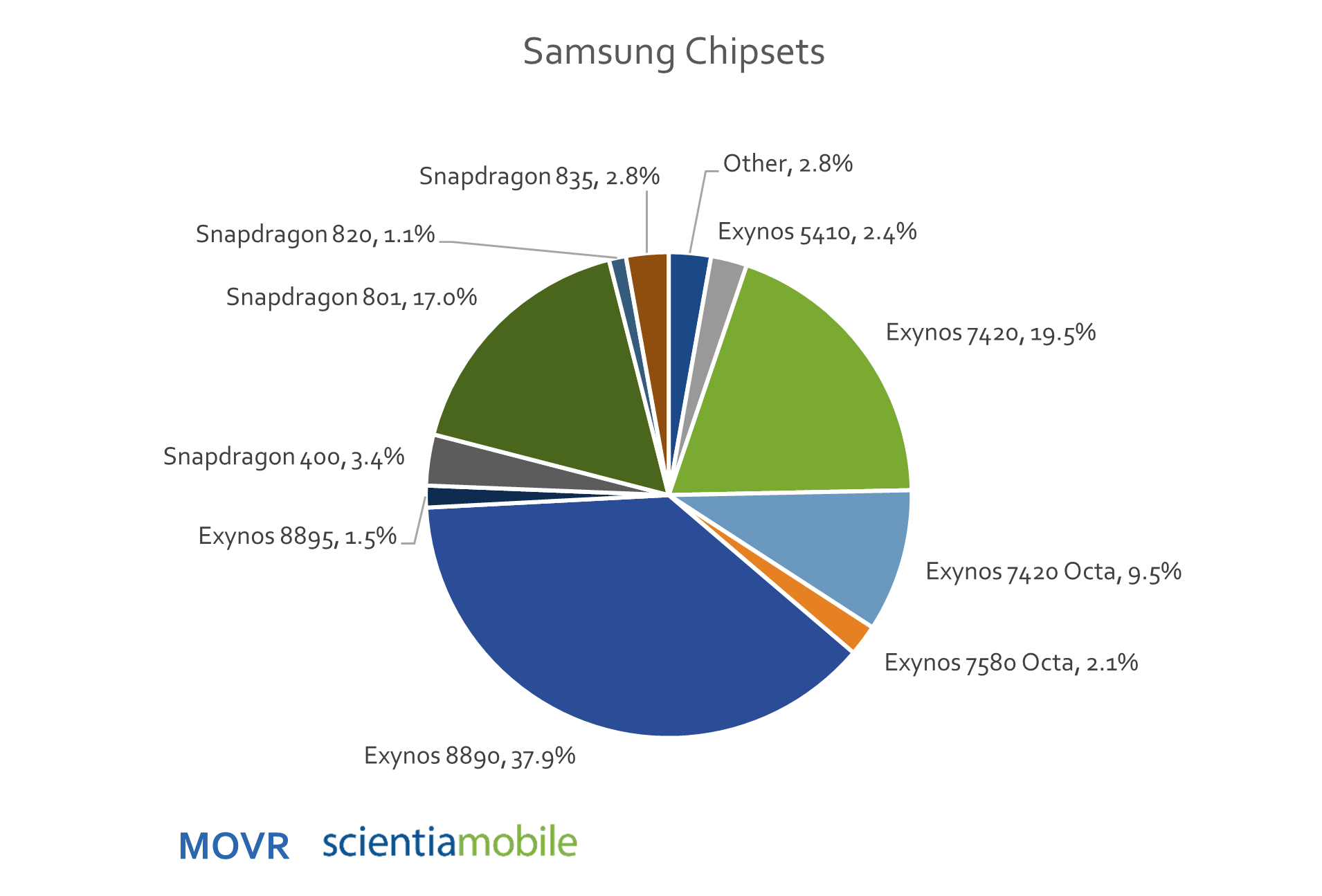 Chipsets for Smartphones