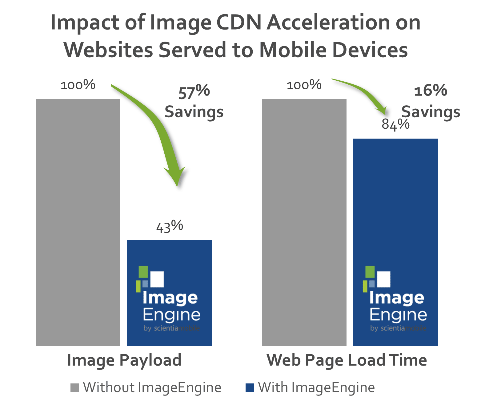 Reduce Image payload
