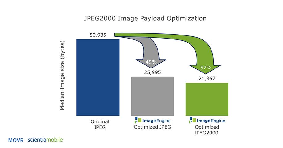 JP2 Compression savings