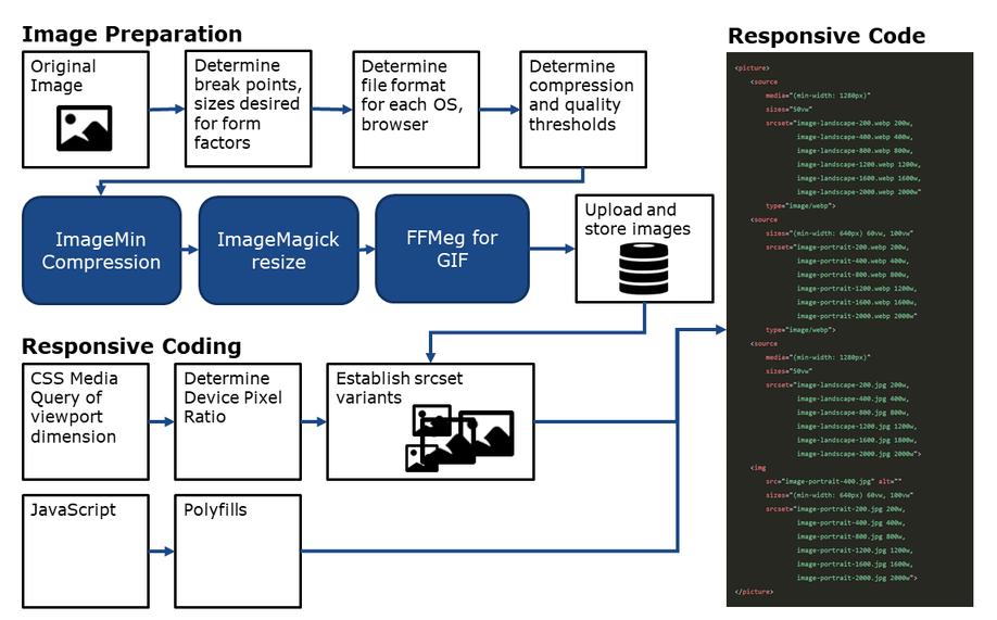 Google's responsive image process