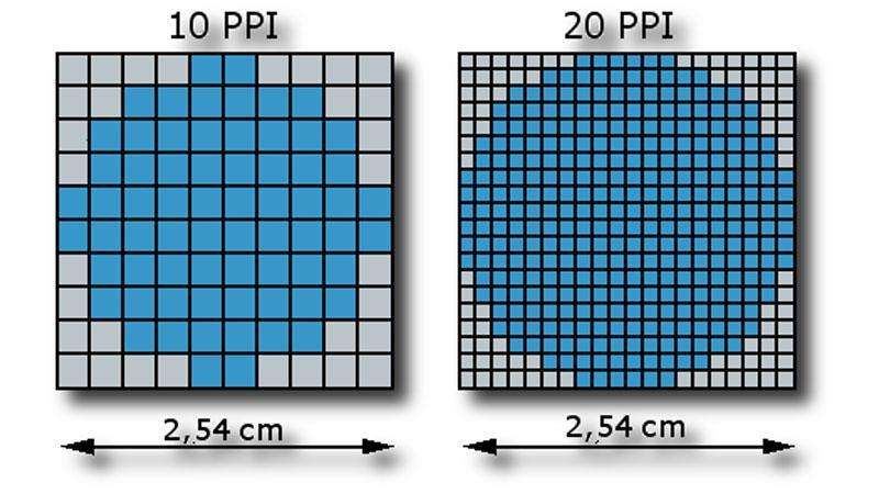 Pixel Density PPI
