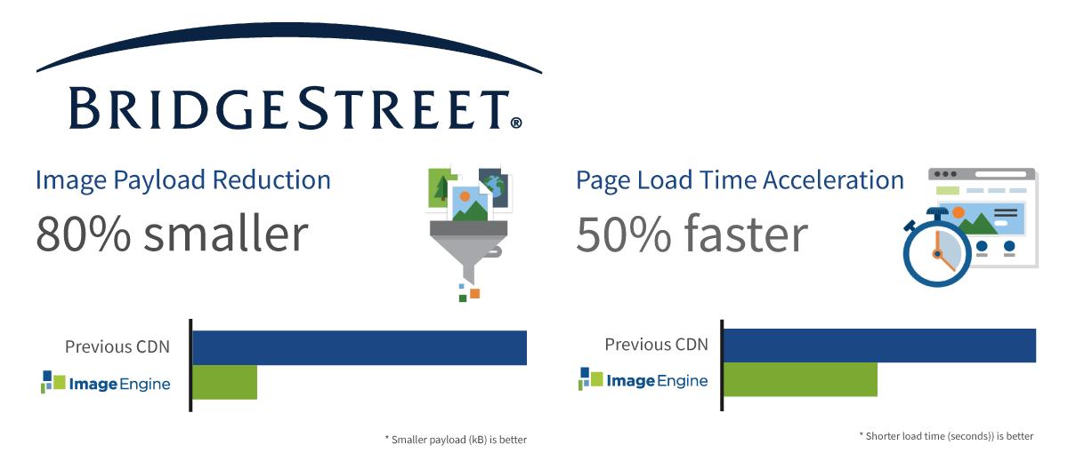 Bridgestreet-Payload-and-Time-Summary