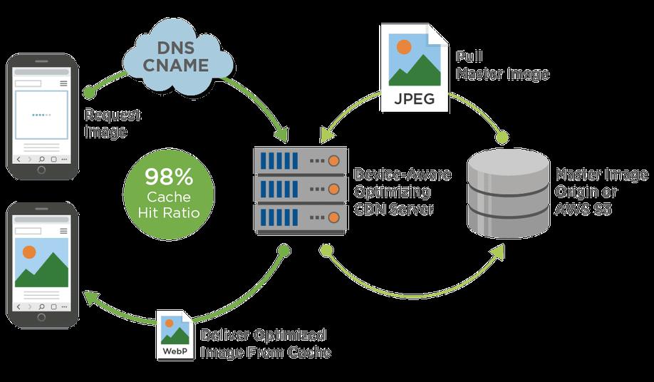 image Engine process. Device aware servers