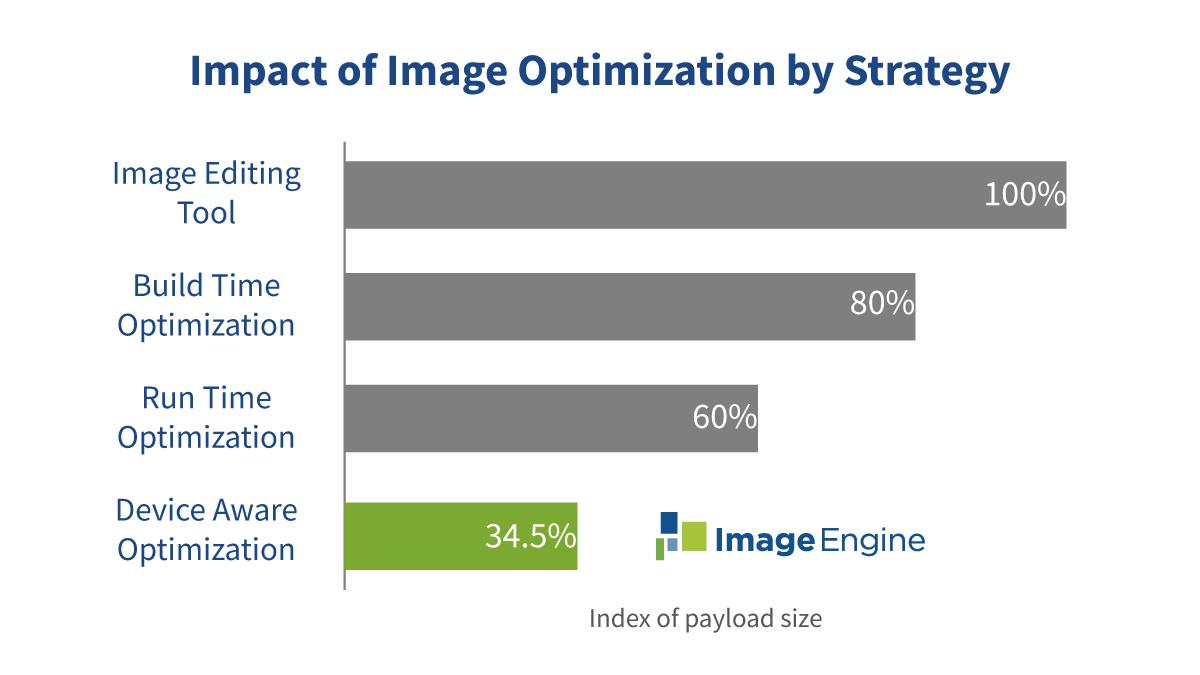 Image-Optimization-Payload-Comparison-Index