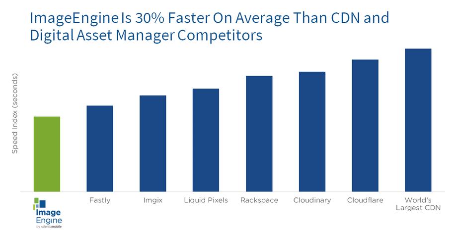 ImageEngine 30% faster than other CDNs