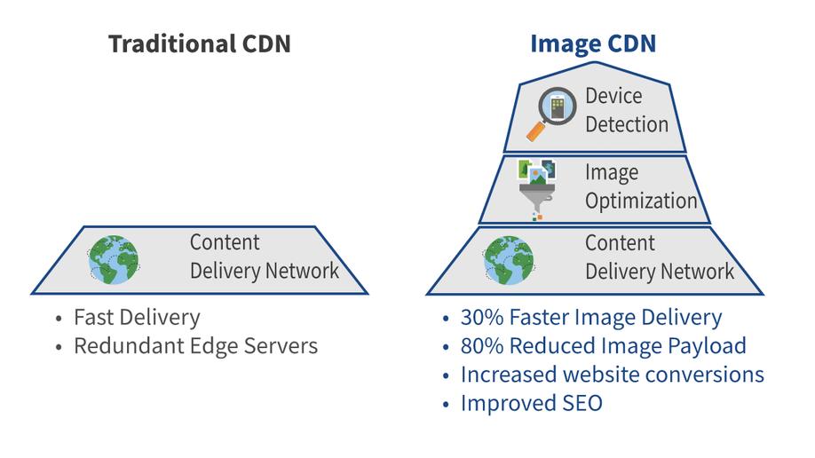 Image CDN vs traditional CDN