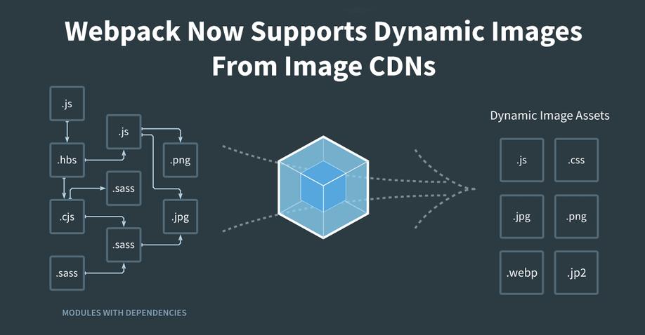 webpack-dynamic-images