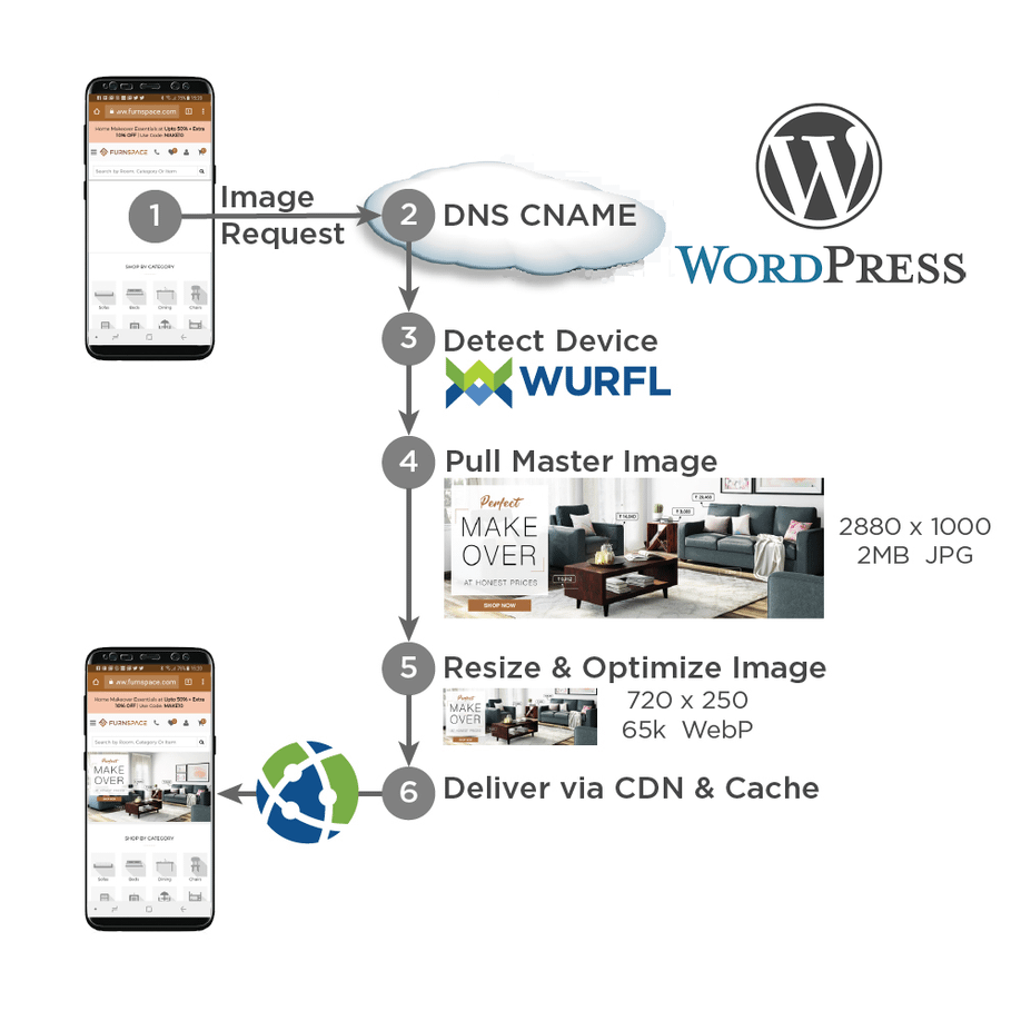 How Image CDN WordPress Plugin works