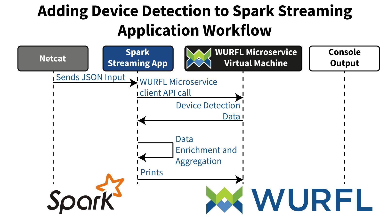 Pyspark Device Detection Workflow