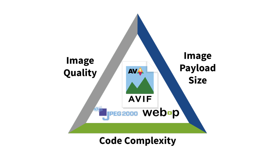AVIF Image-Quality-Size-Complexity-Tradeoff